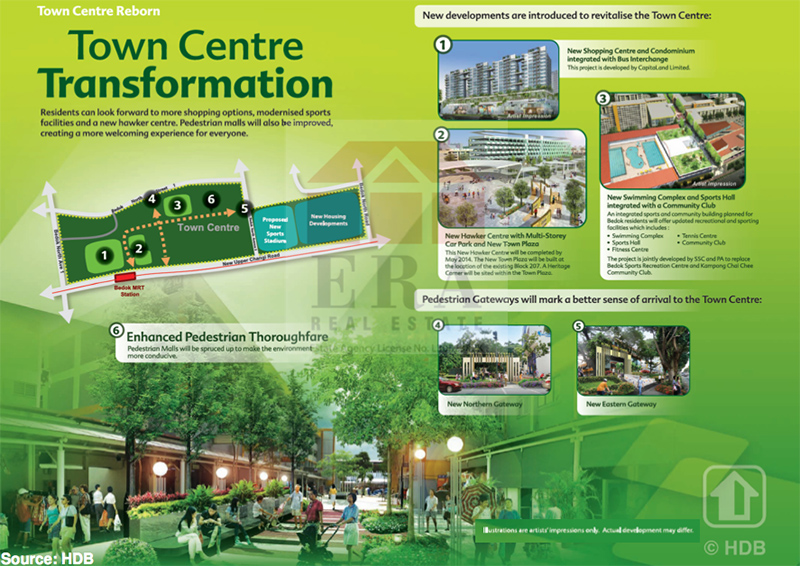 Town Centre Transformation
