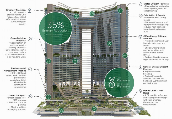 Marina-One-A-Green-Architectural-Icon