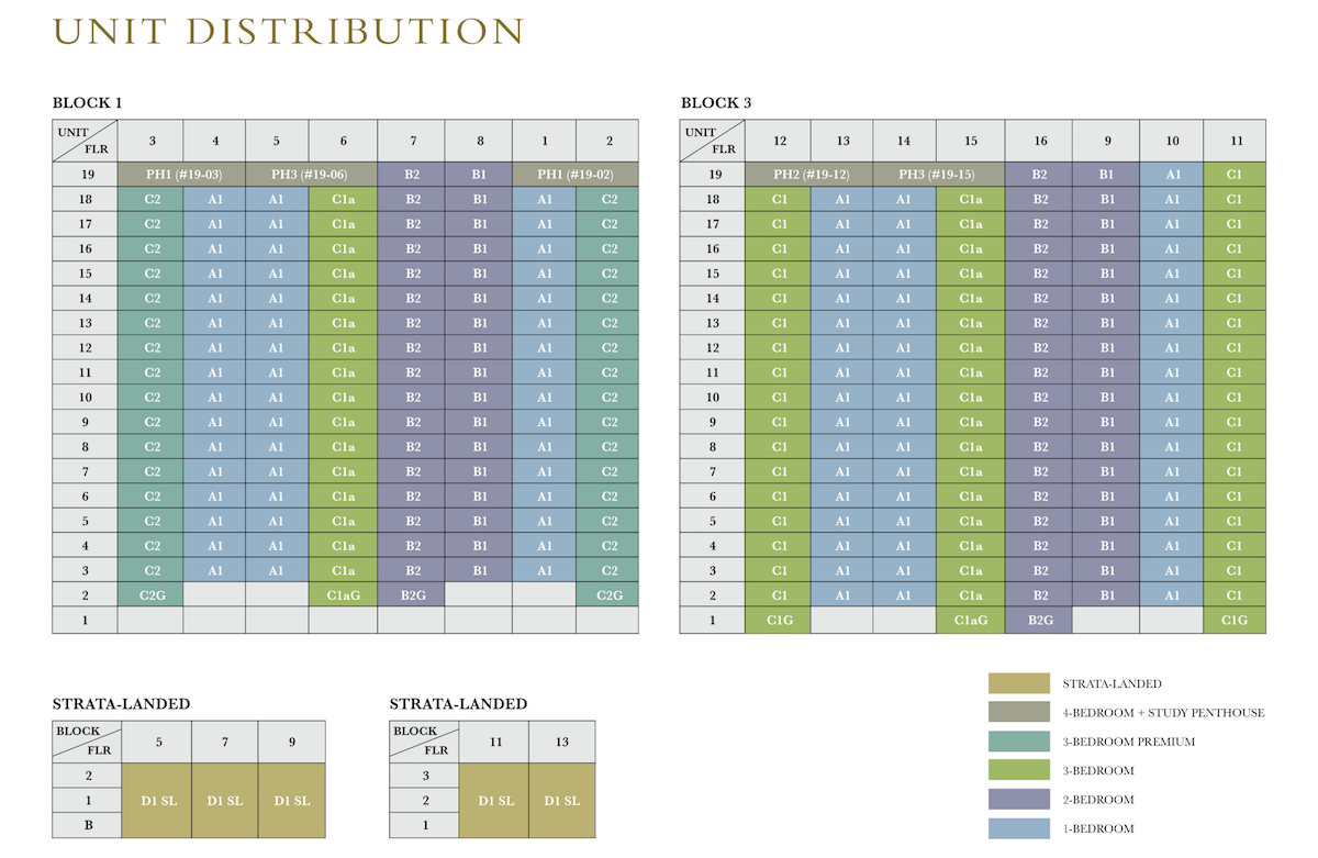Thomson Impressions Unit Distribution Chart